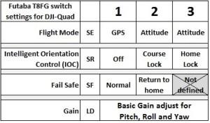 Switch-funktioner på min Futaba T8FG för att kontrollera DJI-quaden