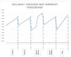 Överlappning av frekvenser i de olika banden